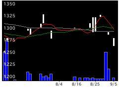 4102丸尾カルの株式チャート