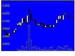 4107伊勢化の株式チャート