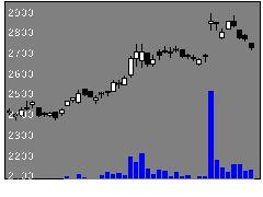 4109ステラケミの株式チャート