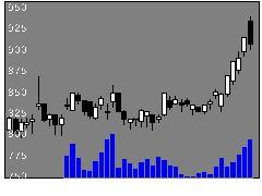 4113田岡化の株価チャート