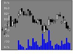 4116大日精化工業の株価チャート