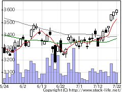 4118カネカの株価チャート
