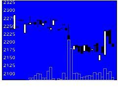 4119ピグメントの株価チャート