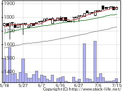 4120スガイの株価チャート