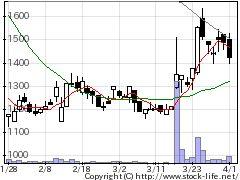 4124大阪油化の株価チャート