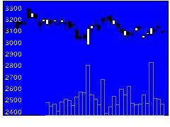 4151協和発酵キリンの株価チャート