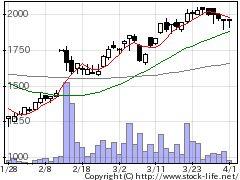4171グローバルIの株式チャート