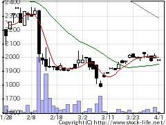 4172東和ハイシスの株価チャート