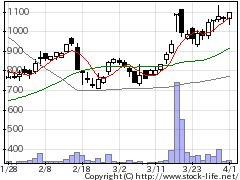 4174アピリッツの株式チャート