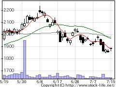4182菱ガス化の株式チャート