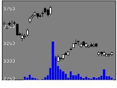 4185JSRの株価チャート