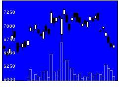 4186東京応化工業の株価チャート