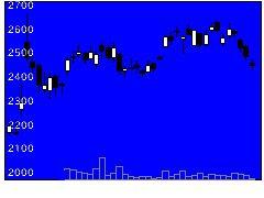 4187大阪有機化学工業の株式チャート