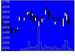 4189KHネオケムの株価チャート