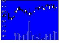 4202ダイセルの株価チャート