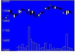 4204積水化の株価チャート