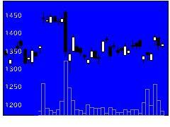 4205日本ゼオンの株式チャート