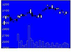 4206アイカ工業の株式チャート