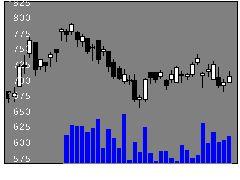 4212積水樹の株価チャート
