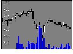 4218ニチバンの株価チャート