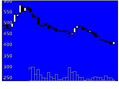 4222児玉化学工業の株式チャート