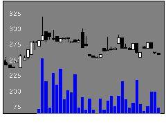 4224ロンシール工業の株価チャート