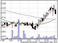 4234サンエー化研の株式チャート