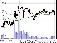 4237フジプレアムの株式チャート