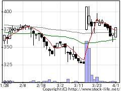 4240クラスターの株価チャート