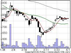 4241アテクトの株価チャート