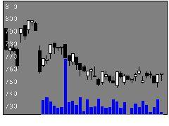 4248竹本容器の株価チャート