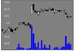 4272日本化薬の株価チャート