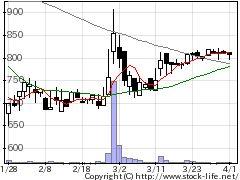 4288アズジェントの株価チャート
