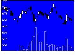 4290PIの株式チャート