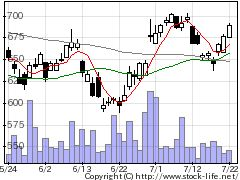 4290PIの株価チャート