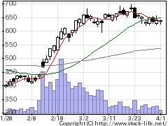 4293セプテニHDの株価チャート