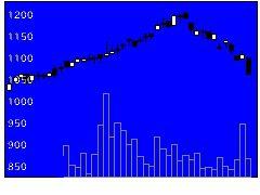 4298プロトの株式チャート