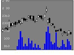 4301アミューズの株価チャート