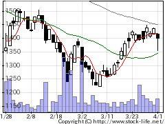 4304Eストアーの株価チャート