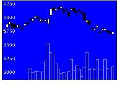 4307野村総合研究所の株式チャート