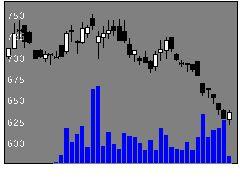 4308Jストリームの株価チャート