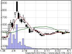 4316ビーマップの株式チャート