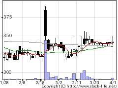 4317レイの株価チャート