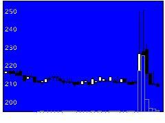 4319TACの株式チャート