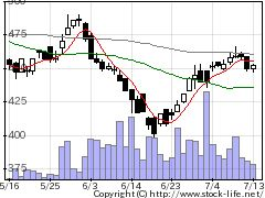 4320CEホールディングスの株式チャート