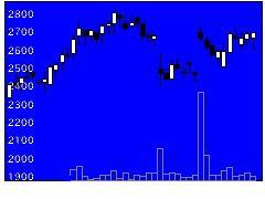 4323日本システム技術の株式チャート