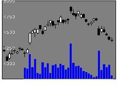4324電通の株価チャート
