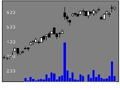 4326インテージHの株価チャート