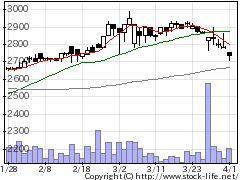 4327日本SHLの株価チャート