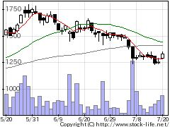 4331T&Gニーズの株価チャート